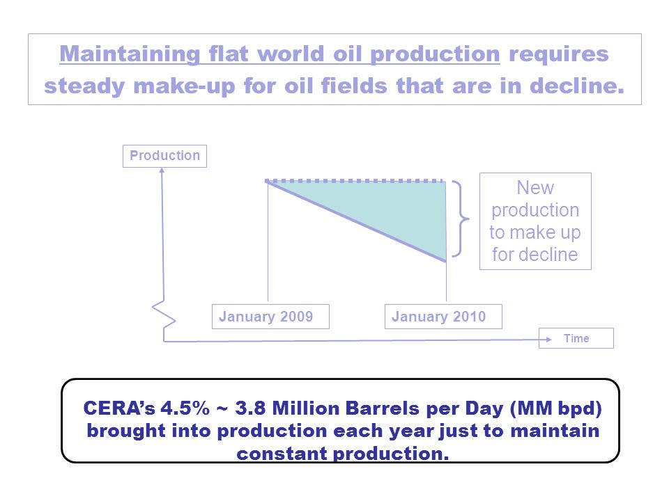 Maintaining flat world oil production requires steady make-up for oil fields that are in decline.