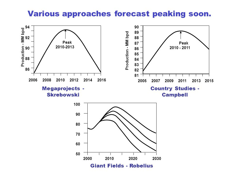 Production - MM bpd Peak 2010-2013 20062008201020122014 2016 86 88 90 92 94 Megaprojects - Skrebowski Giant Fields - Robelius Various approaches forecast peaking soon.