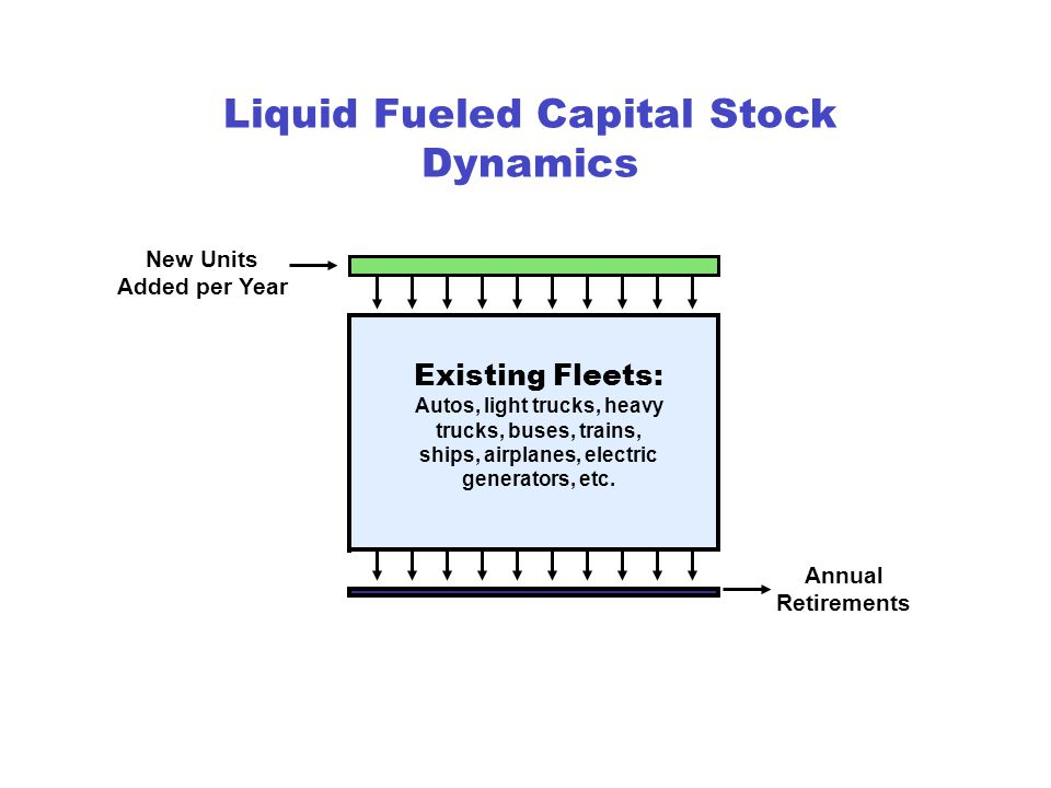 Existing Fleets: Autos, light trucks, heavy trucks, buses, trains, ships, airplanes, electric generators, etc.