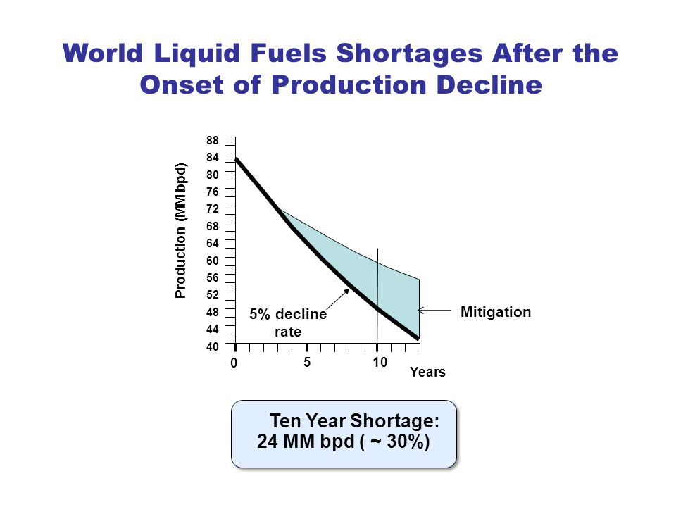 Ten Year Shortage: 24 MM bpd ( ~ 30%) 40 44 48 52 56 60 64 68 72 76 80 84 88 Production (MM bpd) Mitigation 5% decline rate 510 0 Years World Liquid Fuels Shortages After the Onset of Production Decline