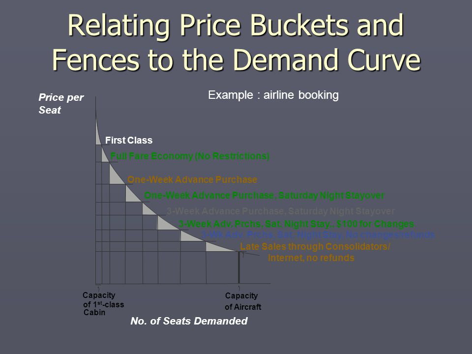 Relating Price Buckets and Fences to the Demand Curve First Class Full Fare Economy (No Restrictions) One-Week Advance Purchase One-Week Advance Purchase, Saturday Night Stayover 3-Week Advance Purchase, Saturday Night Stayover 3-Wk Adv.