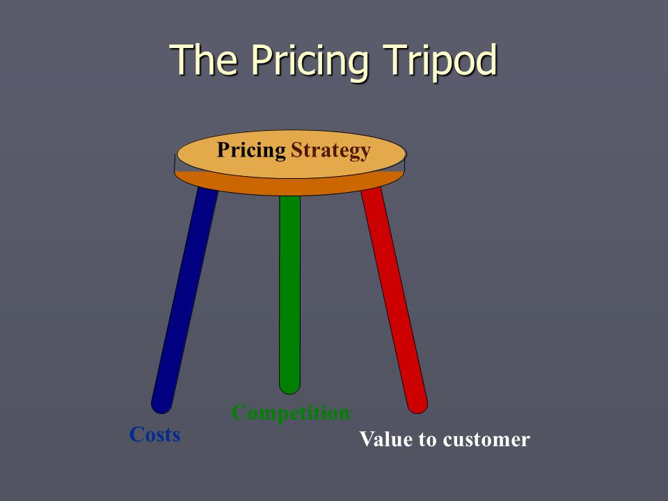 The Pricing Tripod PricingStrategy Costs Competition Value to customer