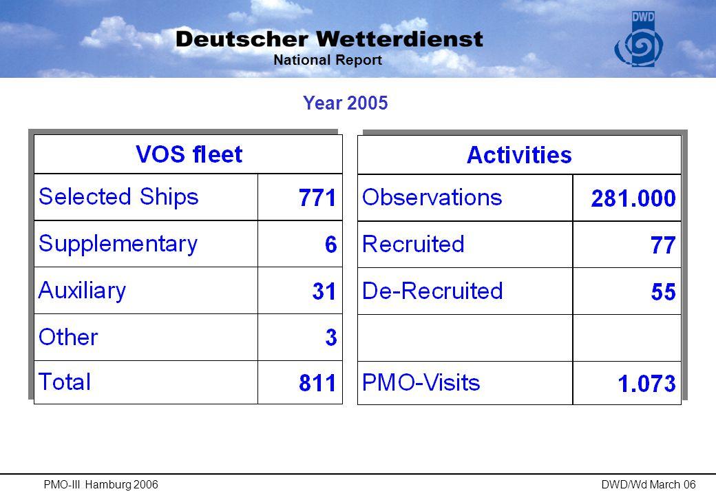 PMO-III Hamburg 2006DWD/Wd March 06 Increasing effort to encourage VOS National Report