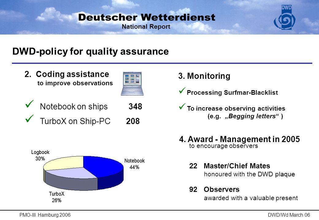 AWARD-System Observer (Radio Operator) ShipMaster  Observation  1  GTS-Transmission + 1 1 1 National Report PMO-III Hamburg 2006DWD/Wd March 06