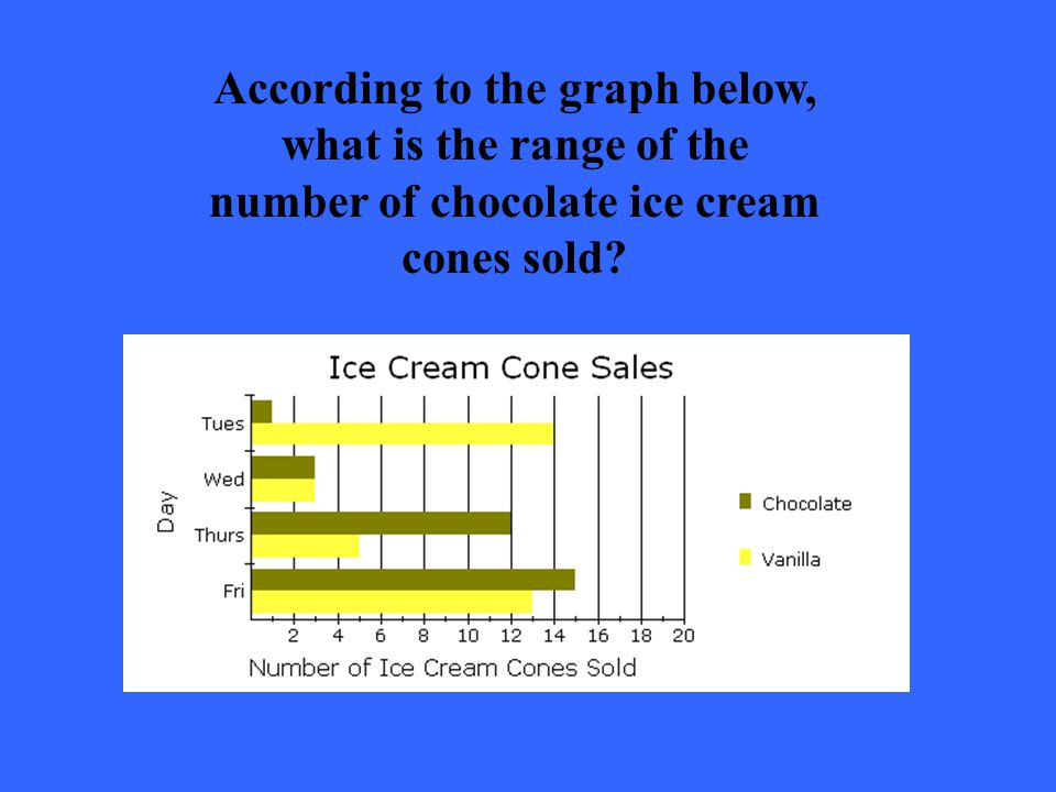 According to the graph below, what is the range of the number of chocolate ice cream cones sold