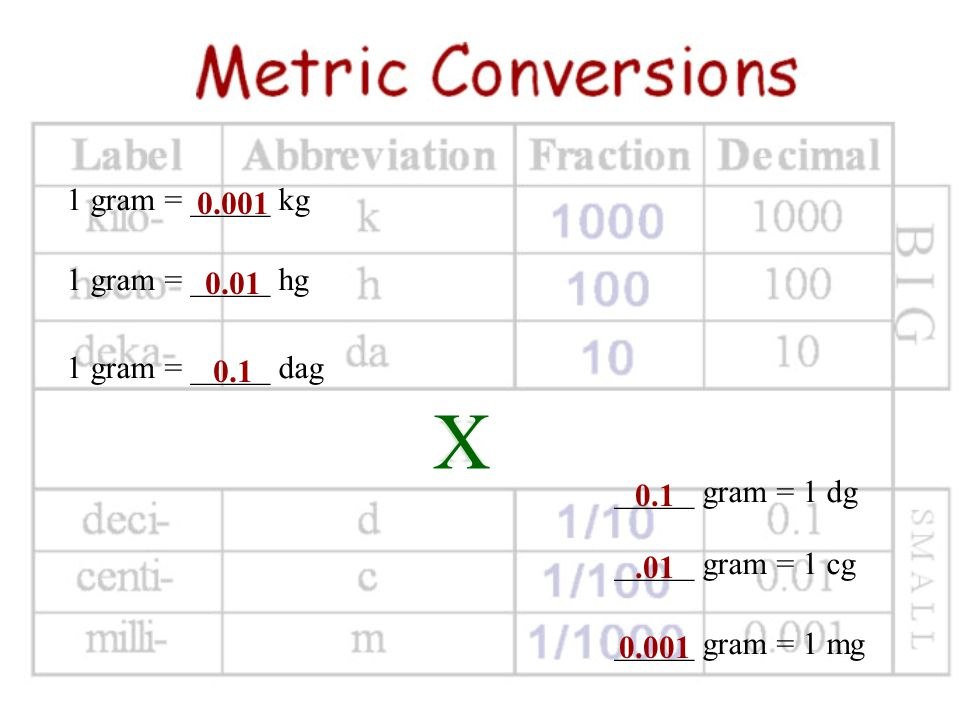 Milli Small prefix Means- Divided by 1000