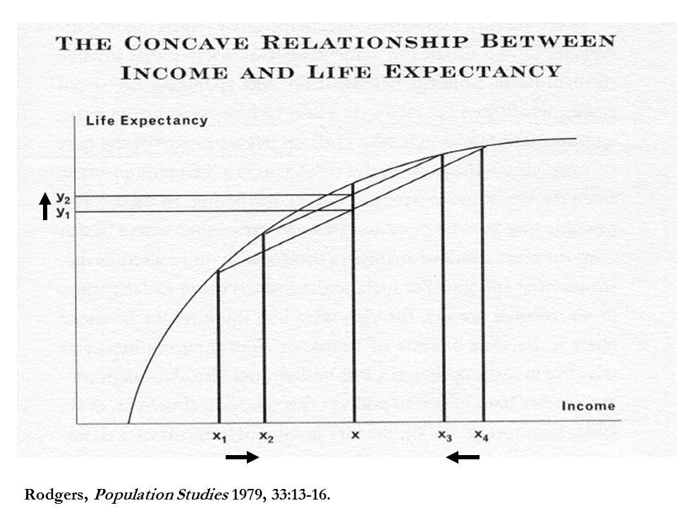 Rodgers, Population Studies 1979, 33:13-16.