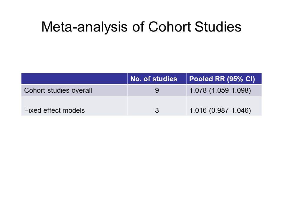 Meta-analysis of Cohort Studies No. of studiesPooled RR (95% CI) Cohort studies overall91.078 (1.059-1.098) Fixed effect models31.016 (0.987-1.046)