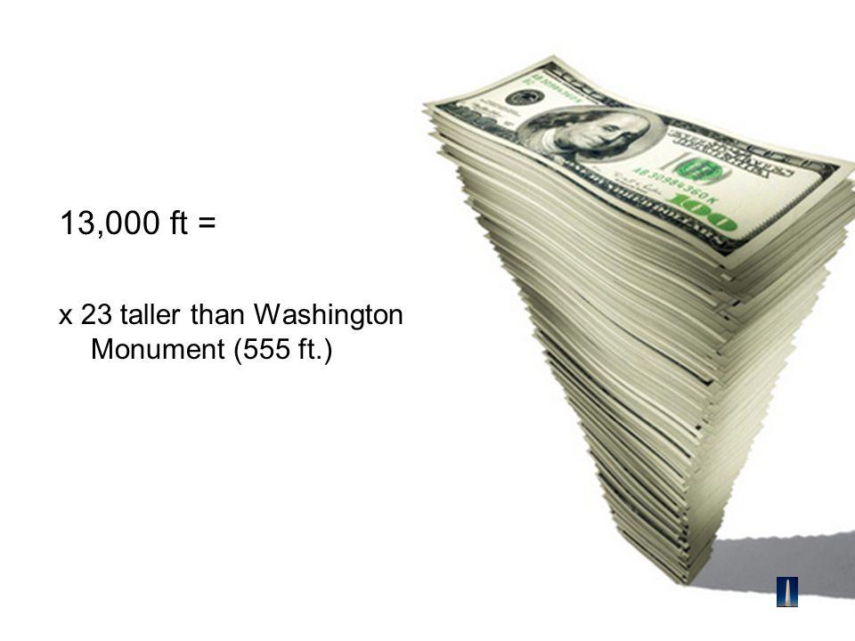 13,000 ft = x 23 taller than Washington Monument (555 ft.)