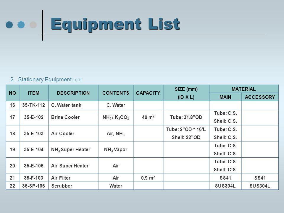 Equipment List NOITEMDESCRIPTIONCONTENTSCAPACITY SIZE (mm) (ID X L) MATERIAL MAINACCESSORY 1635-TK-112C.