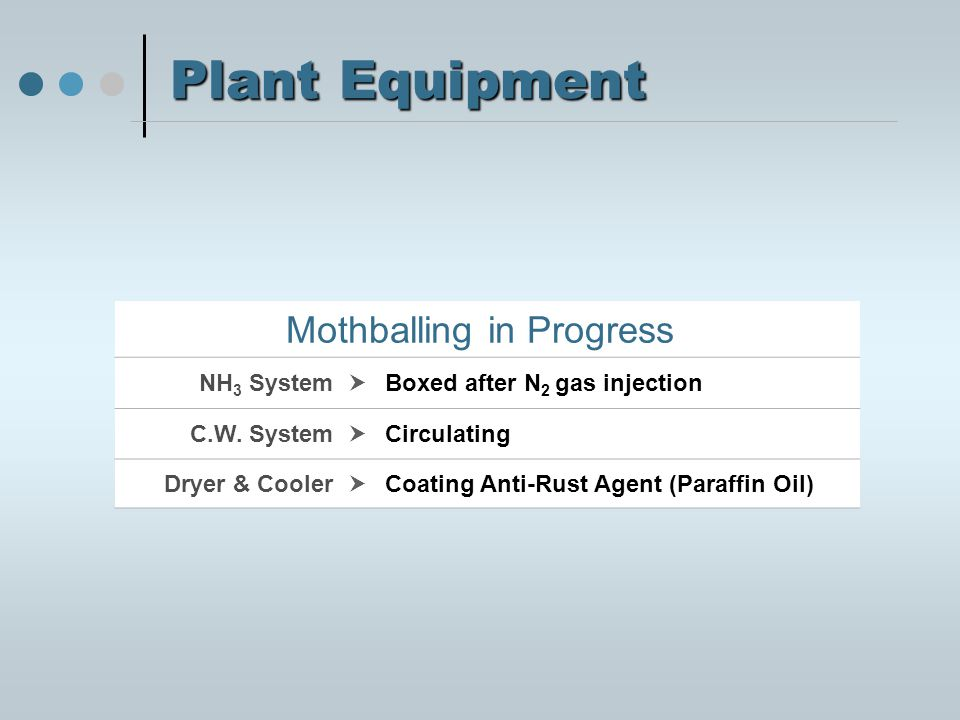 Plant Equipment Mothballing in Progress NH 3 System  Boxed after N 2 gas injection C.W.