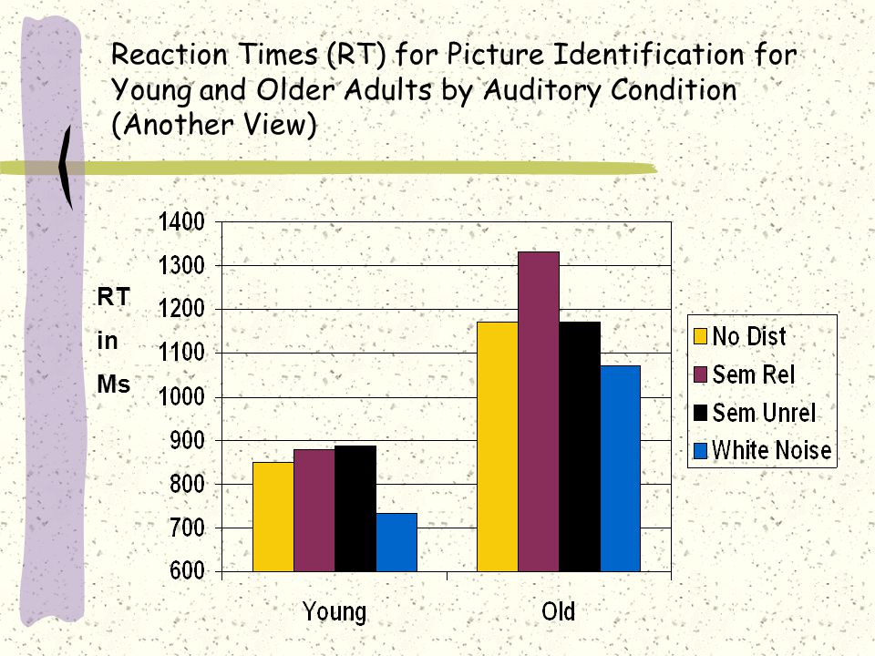 Reaction Times (RT) for Picture Identification for Young and Older Adults by Auditory Condition (Another View) RT in Ms