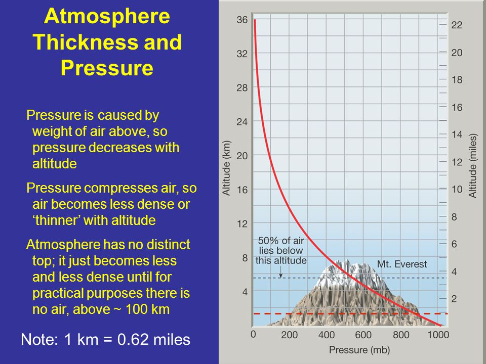 Atmosphere Thickness and Pressure Pressure is caused by weight of air above, so pressure decreases with altitude Pressure compresses air, so air becom