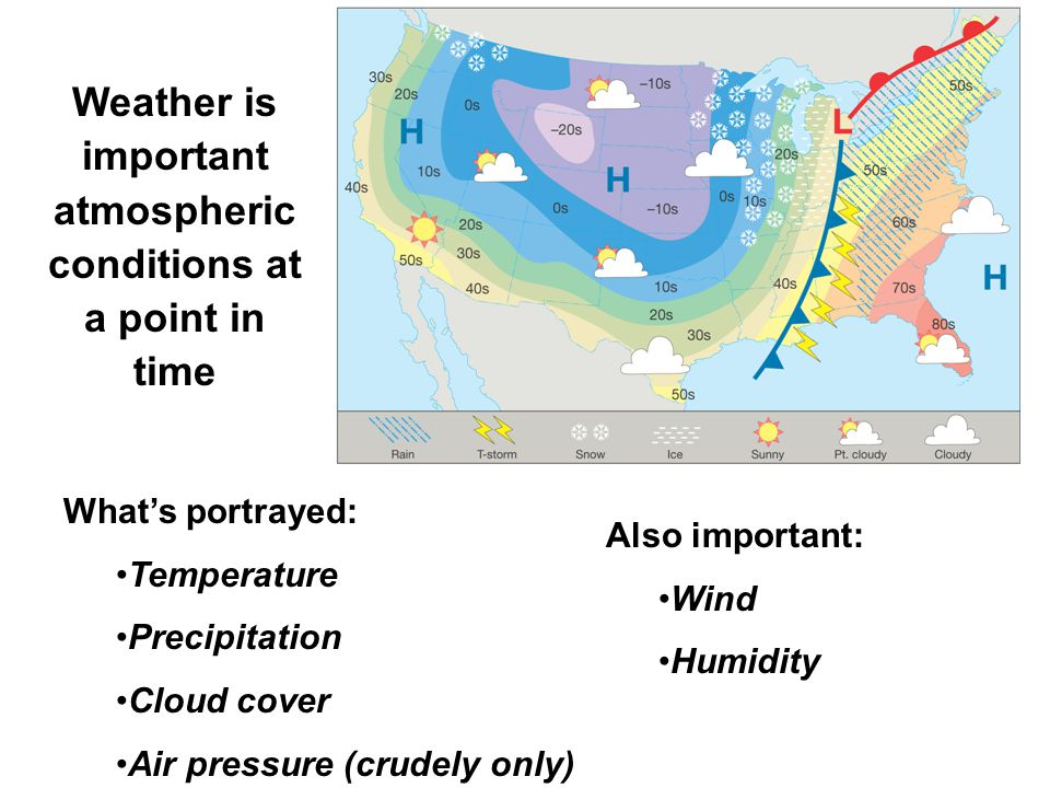 What's portrayed: Temperature Precipitation Cloud cover Air pressure (crudely only) Also important: Wind Humidity Weather is important atmospheric con