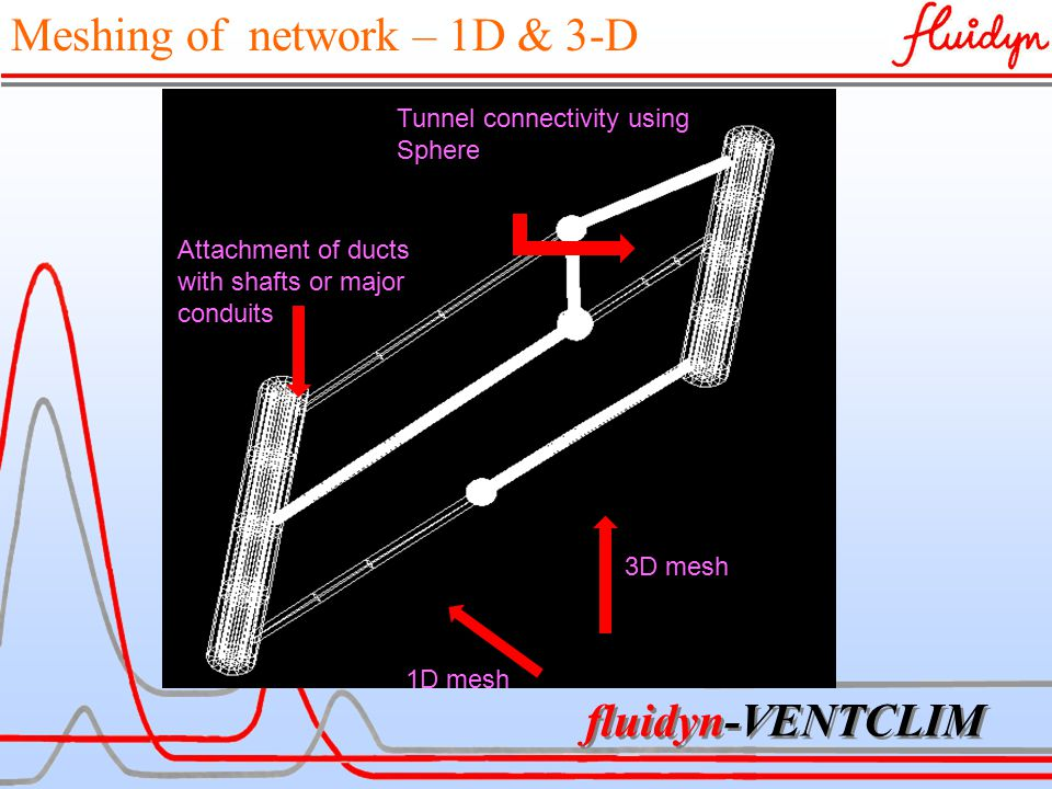 fluidyn-VENTCLIM Tunnel connectivity using Sphere Attachment of ducts with shafts or major conduits 3D mesh 1D mesh Meshing of network – 1D & 3-D