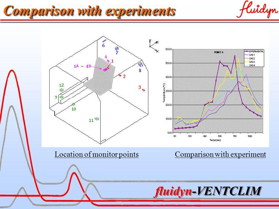 fluidyn-VENTCLIM Location of monitor pointsComparison with experiment Comparison with experiments