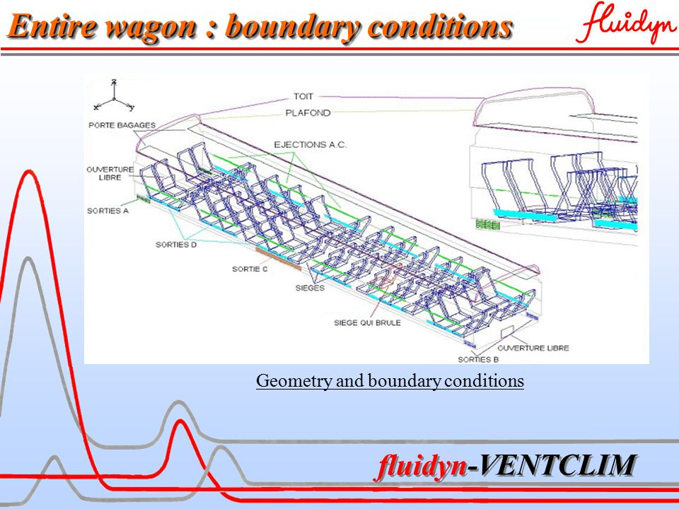 fluidyn-VENTCLIM Geometry and boundary conditions Entire wagon : boundary conditions
