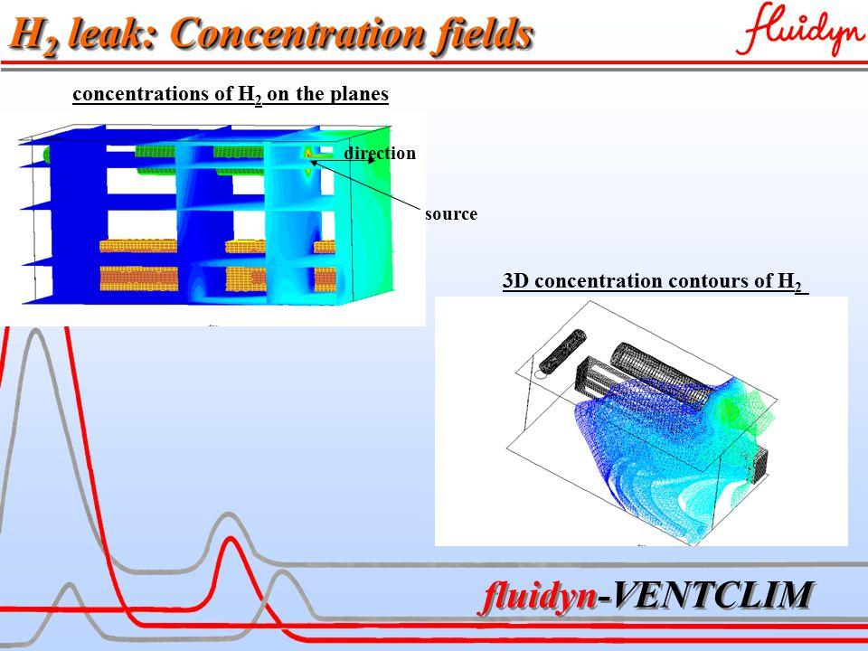 fluidyn-VENTCLIM source direction concentrations of H 2 on the planes 3D concentration contours of H 2 H 2 leak: Concentration fields