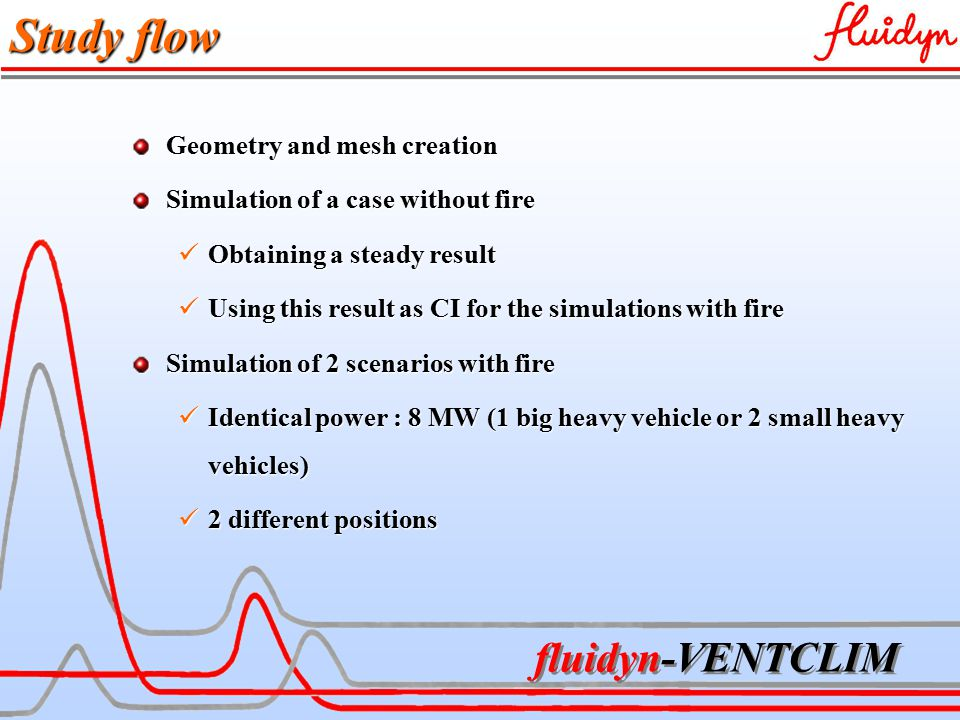 fluidyn-VENTCLIM Study flow Geometry and mesh creation Simulation of a case without fire Obtaining a steady result Obtaining a steady result Using this result as CI for the simulations with fire Using this result as CI for the simulations with fire Simulation of 2 scenarios with fire Identical power : 8 MW (1 big heavy vehicle or 2 small heavy vehicles) Identical power : 8 MW (1 big heavy vehicle or 2 small heavy vehicles) 2 different positions 2 different positions