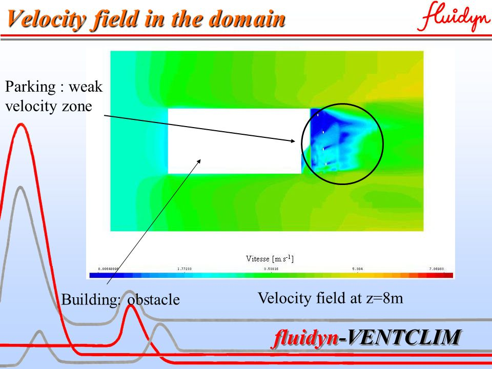 fluidyn-VENTCLIM Velocity field in the domain Velocity field at z=8m Parking : weak velocity zone Building: obstacle