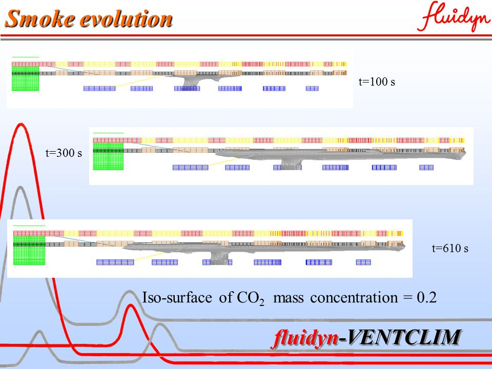 fluidyn-VENTCLIM Smoke evolution Iso-surface of CO 2 mass concentration = 0.2 t=100 s t=300 s t=610 s