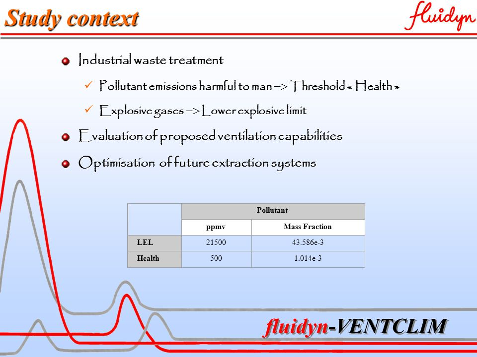 fluidyn-VENTCLIM Study context Industrial waste treatment Pollutant emissions harmful to man  Threshold « Health » Pollutant emissions harmful to man  Threshold « Health » Explosive gases  Lower explosive limit Explosive gases  Lower explosive limit Evaluation of proposed ventilation capabilities Optimisation of future extraction systems Pollutant ppmvMass Fraction LEL2150043.586e-3 Health5001.014e-3