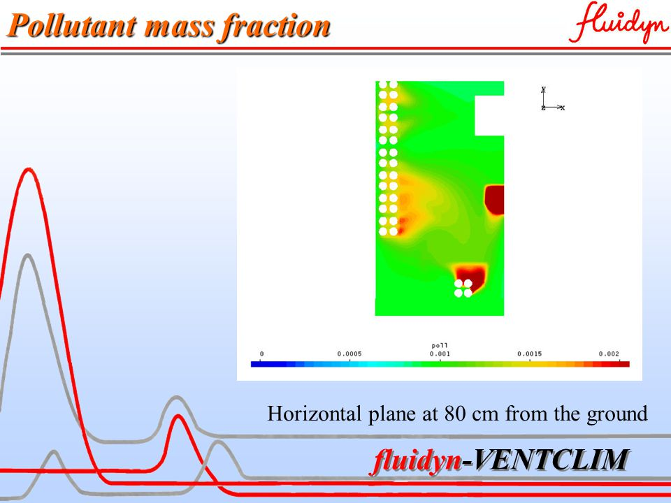 fluidyn-VENTCLIM Pollutant mass fraction Horizontal plane at 80 cm from the ground