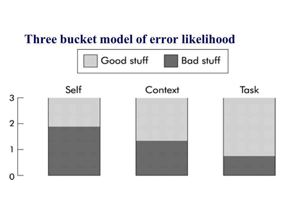 Three bucket model of error likelihood