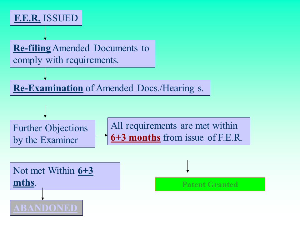 Filing a Patent Application in INDIA Filing of patent application on Form-1 With Complete Specification With Pro.