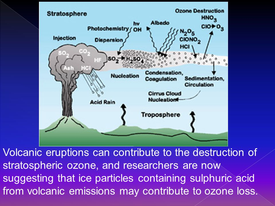 Volcanic eruptions can contribute to the destruction of stratospheric ozone, and researchers are now suggesting that ice particles containing sulphuric acid from volcanic emissions may contribute to ozone loss.