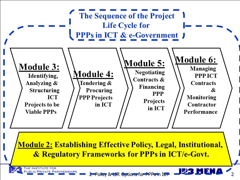 2- Policy & LIR Options for PPPs in ICT2 Module 3: Identifying, Analyzing & Structuring ICT Projects to be Viable PPPs Module 4: Tendering & Procuring PPP Projects in ICT Module 5: Negotiating Contracts & Financing PPP Projects in ICT Module 6: Managing PPP ICT Contracts & Monitoring Contractor Performance The Sequence of the Project Life Cycle for PPPs in ICT & e-Government Module 2: Establishing Effective Policy, Legal, Institutional, & Regulatory Frameworks for PPPs in ICT/e-Govt.