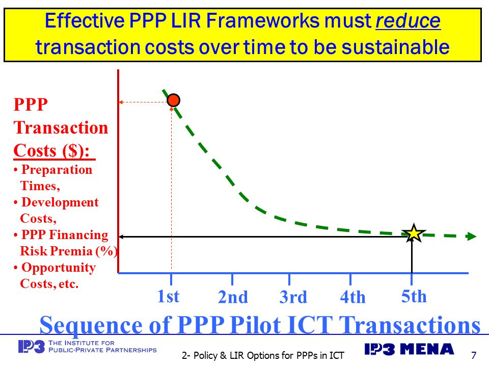 2- Policy & LIR Options for PPPs in ICT7 Effective PPP LIR Frameworks must reduce transaction costs over time to be sustainable 1st 2nd3rd4th 5th PPP Transaction Costs ($): Preparation Times, Development Costs, PPP Financing Risk Premia (%) Opportunity Costs, etc.