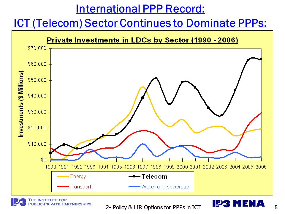 2- Policy & LIR Options for PPPs in ICT8 International PPP Record: ICT (Telecom) Sector Continues to Dominate PPPs: