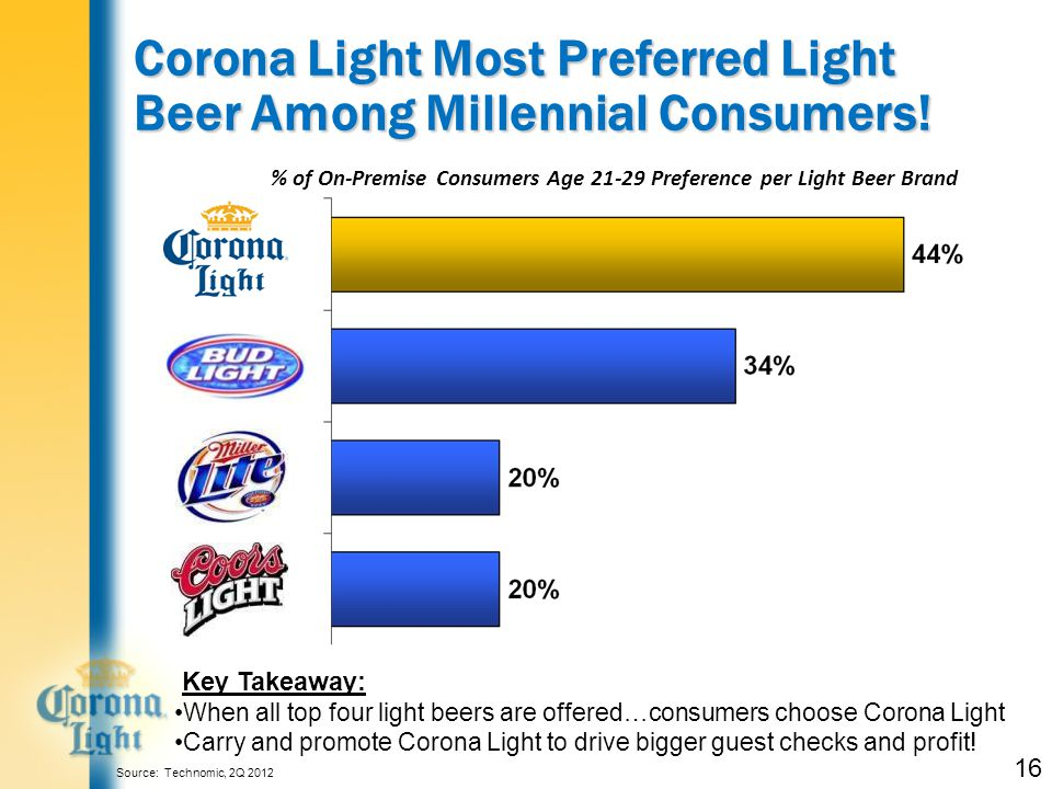 Corona Light Most Preferred Light Beer Among Millennial Consumers.