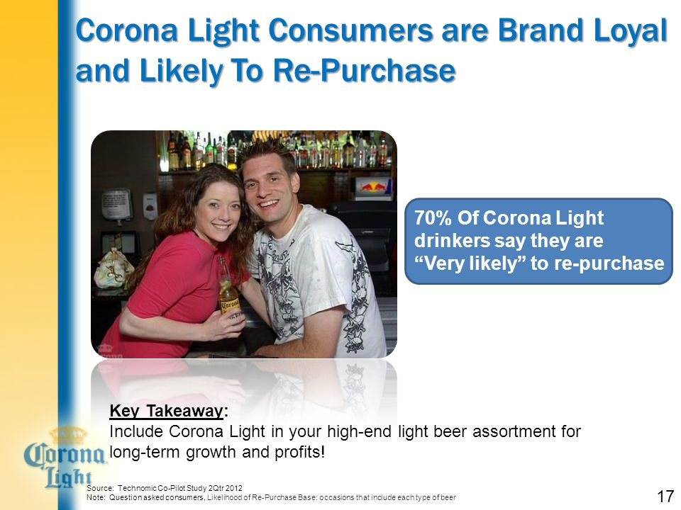 Corona Light Consumers are Brand Loyal and Likely To Re-Purchase 17 70% Of Corona Light drinkers say they are Very likely to re-purchase Source: Technomic Co-Pilot Study 2Qtr 2012 Note: Question asked consumers, Likelihood of Re-Purchase Base: occasions that include each type of beer Key Takeaway: Include Corona Light in your high-end light beer assortment for long-term growth and profits!