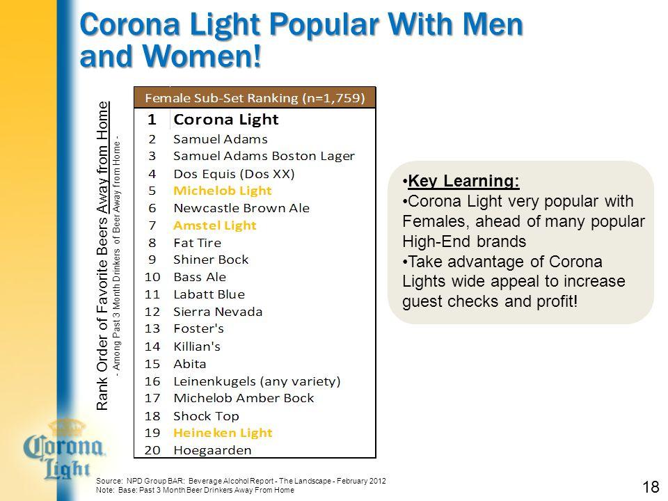 Corona Light Popular With Men and Women.