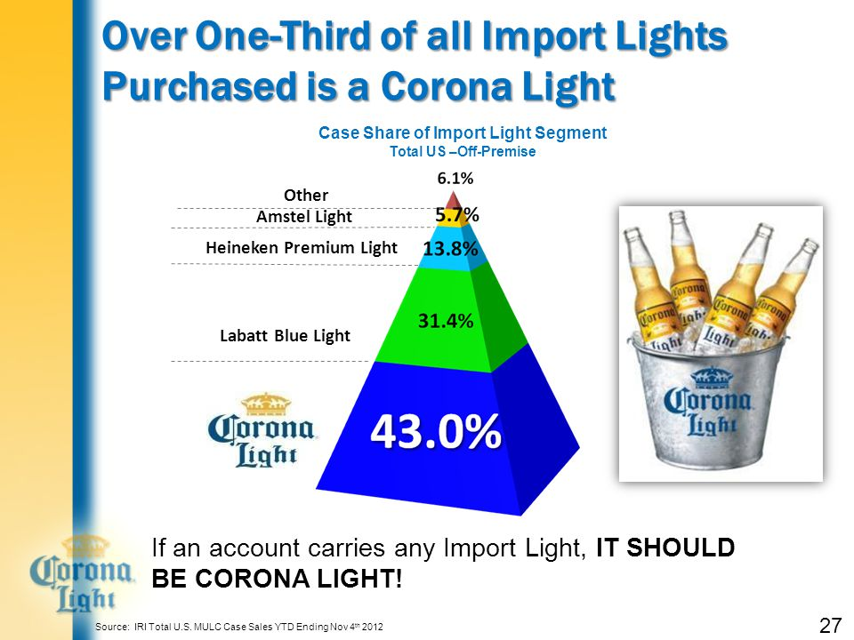 27 Over One-Third of all Import Lights Purchased is a Corona Light Case Share of Import Light Segment Total US –Off-Premise If an account carries any Import Light, IT SHOULD BE CORONA LIGHT.