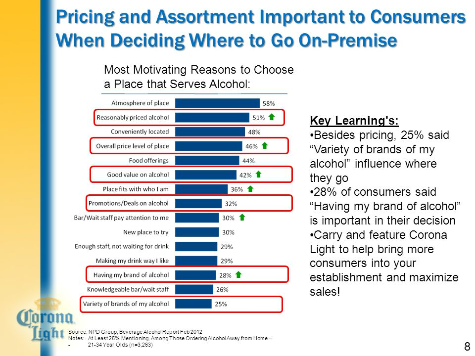 8 Pricing and Assortment Important to Consumers When Deciding Where to Go On-Premise Most Motivating Reasons to Choose a Place that Serves Alcohol: Source: NPD Group, Beverage Alcohol Report Feb 2012 Notes: At Least 25% Mentioning, Among Those Ordering Alcohol Away from Home – - 21-34 Year Olds (n=3,263) Key Learning s: Besides pricing, 25% said Variety of brands of my alcohol influence where they go 28% of consumers said Having my brand of alcohol is important in their decision Carry and feature Corona Light to help bring more consumers into your establishment and maximize sales!