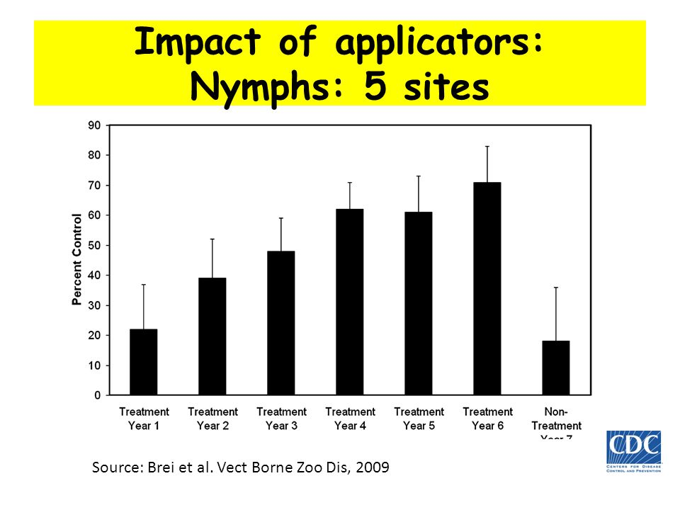 Impact of applicators: Nymphs: 5 sites Source: Brei et al. Vect Borne Zoo Dis, 2009