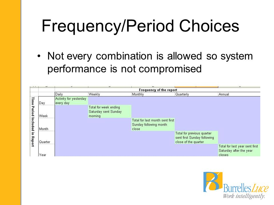 Frequency/Period Choices Not every combination is allowed so system performance is not compromised