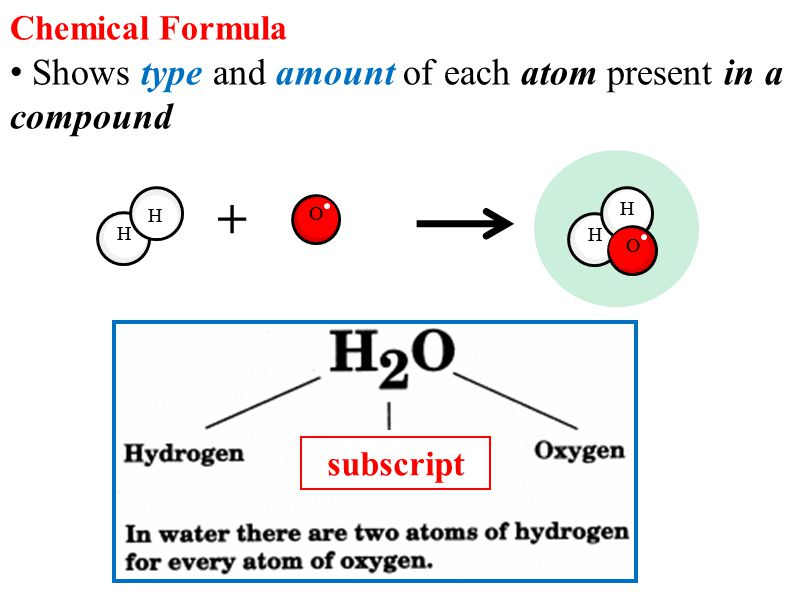 subscript Chemical Formula Shows type and amount of each atom present in a compound H O H H H O +