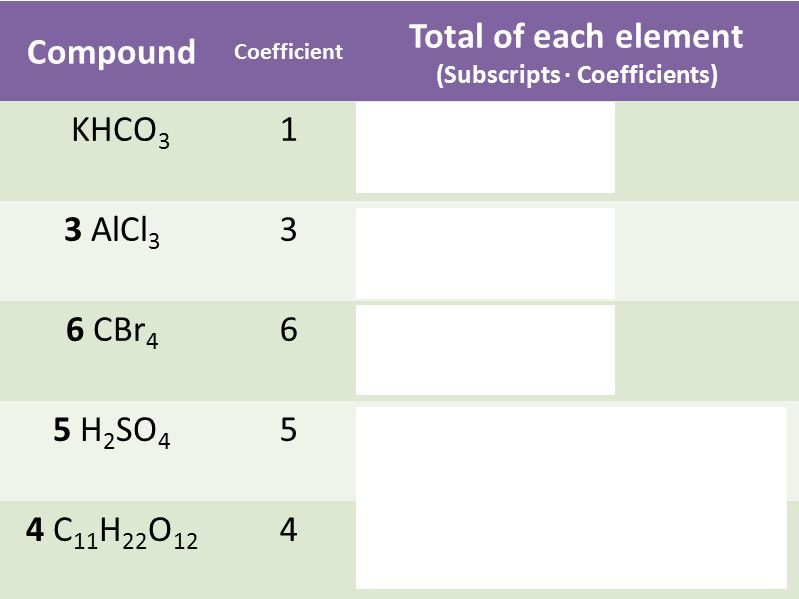Compound Coefficient Total of each element (Subscripts · Coefficients) KHCO 3 1K: 1 H: 1 C: 1 O: 3 3 AlCl 3 3Al: 1 · 3 = 3 Cl: 3 · 3 = 9 6 CBr 4 6C: 1 · 6 = 6 Br: 4 · 6 = 24 5 H 2 SO 4 5H: 2 · 5 = 10 S: 1 · 5 = 5 O: 4 · 5 = 20 4 C 11 H 22 O 12 4 C: 11 · 4 = 44 H: 22 · 4 = 88 O: 12 · 4 = 44