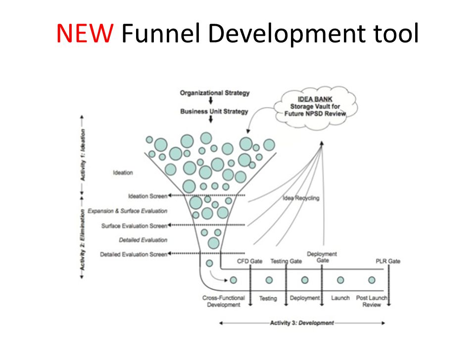 NEW Funnel Development tool