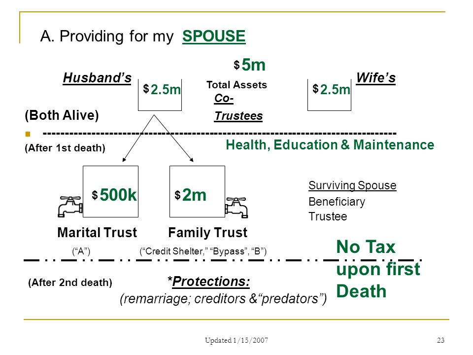 Updated 1/15/2007 23 Husband's Wife's Co- (Both Alive) Trustees --------------------------------------------------------------------------------- (After 1st death) Surviving Spouse Beneficiary Trustee Marital Trust Family Trust ( A ) ( Credit Shelter, Bypass , B ) (After 2nd death) *Protections: (remarriage; creditors & predators ) $ Total Assets $$ $$ A.