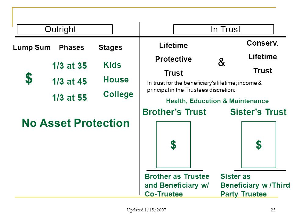 Updated 1/15/2007 25 OutrightIn Trust Lifetime Protective Trust $ 1/3 at 35 1/3 at 45 1/3 at 55 Lump Sum Phases Stages Conserv. Lifetime Trust In trus