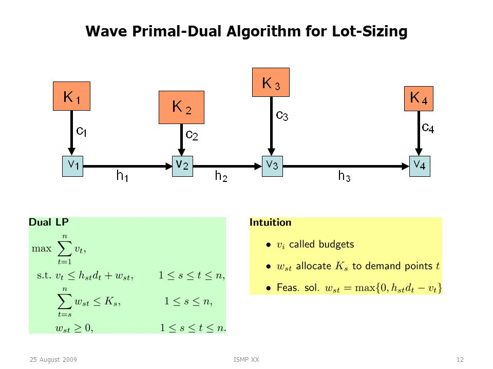 25 August 2009ISMP XX12 Wave Primal-Dual Algorithm for Lot-Sizing