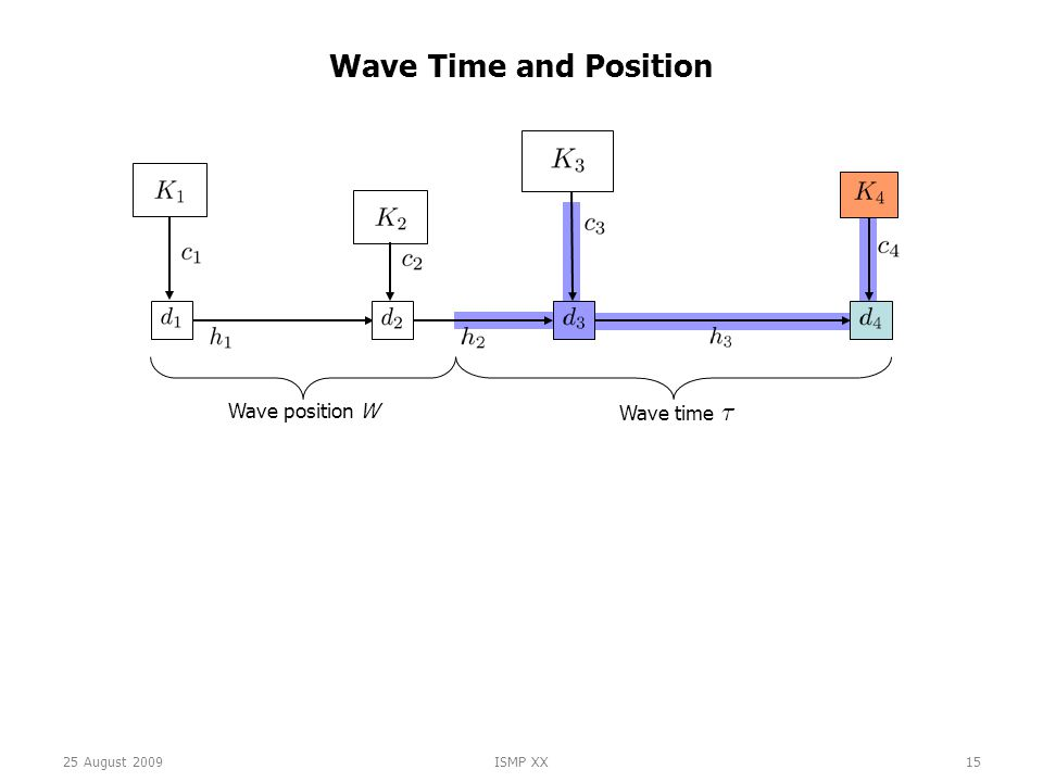 25 August 2009ISMP XX15 Wave Time and Position Wave time ¿ Wave position W