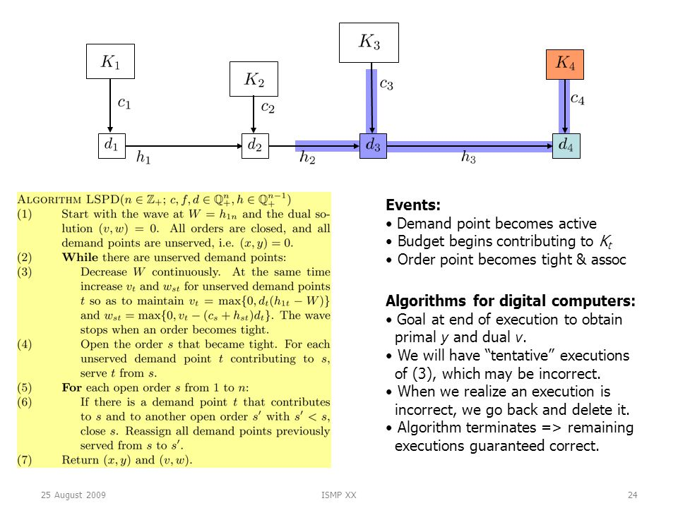 25 August 2009ISMP XX24 Events: Demand point becomes active Budget begins contributing to K t Order point becomes tight & assoc Algorithms for digital computers: Goal at end of execution to obtain primal y and dual v.