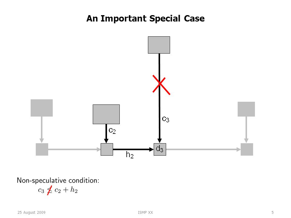 25 August 2009ISMP XX5 An Important Special Case