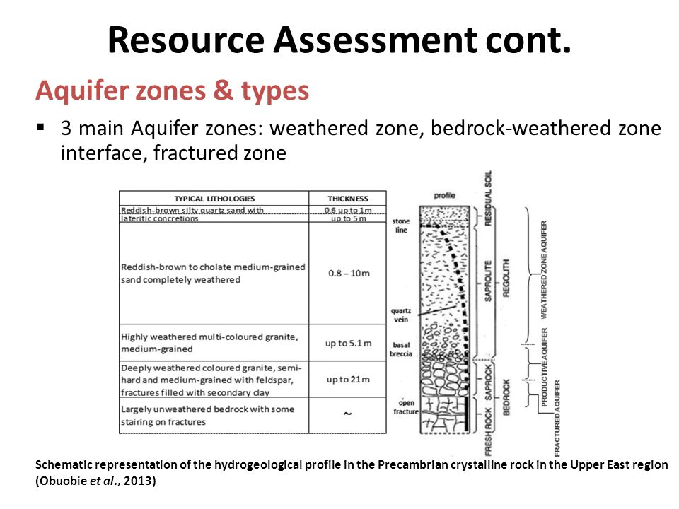Resource Assessment cont.  3 main Aquifer zones: weathered zone, bedrock-weathered zone interface, fractured zone Aquifer zones & types Schematic rep